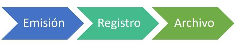 Emisión Registro Archivo