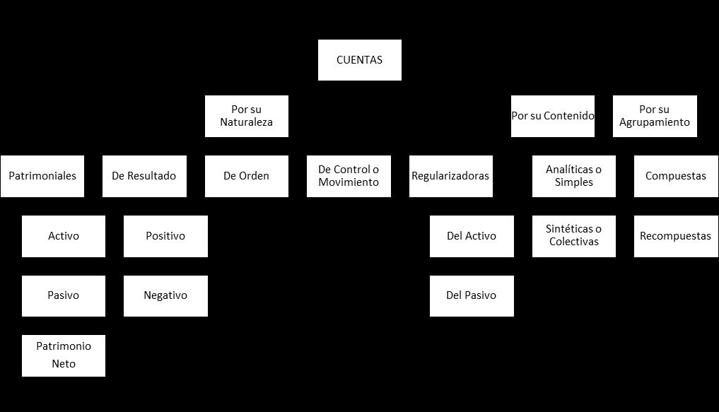 Cuadro de clasificación de cuentas