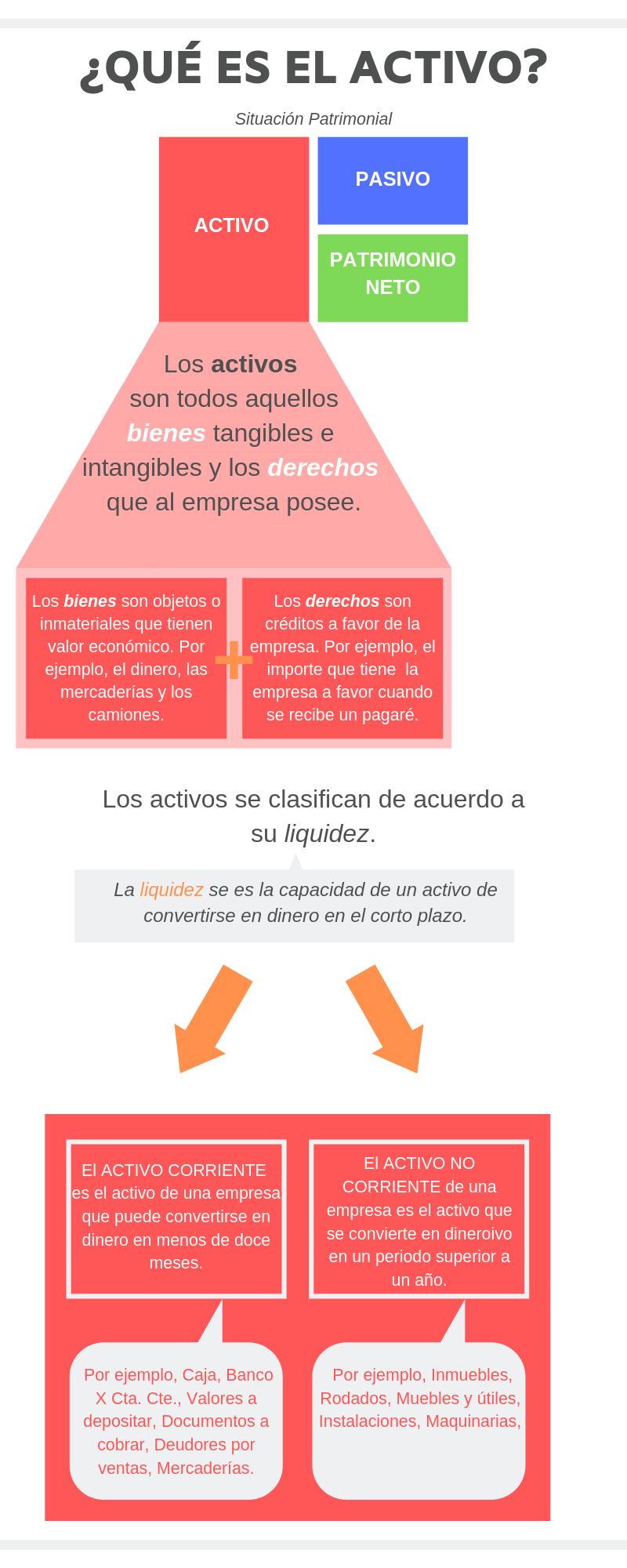 ¿Qué es el activo? Infografía. Ubicación de los activos en la situación patrimonial. Descripción de los componentes de los activos. Clasificación de los activos según su liquidez: activos corrientes y activos no corrientes.