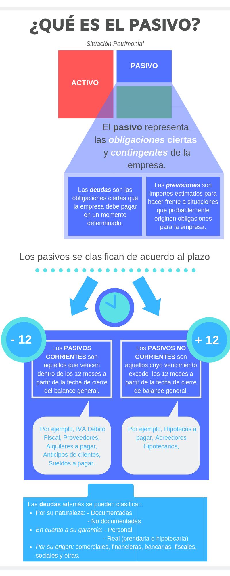¿Qué es el pasivo? El pasivo representa las obligaciones ciertas y contingencias de la empresa. Descripción y clasificación de acuerdo al plazo.