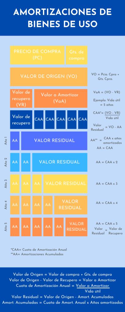 Cómo calcular el valor de origen de un bien de uso. Calcular la cuota de amortización anual de un bien de uso. Valor residual de un bien de uso.