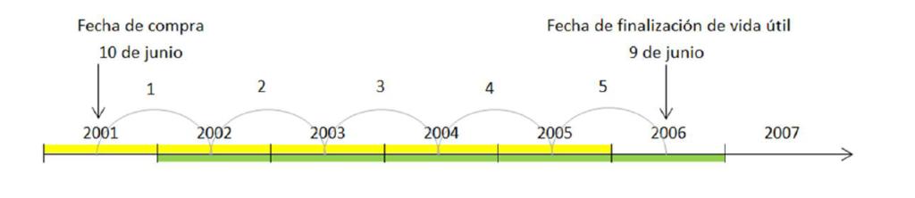 Políticas de amortización de bienes de uso. Año de alta completo. Año de baja completo. Amortización anual.