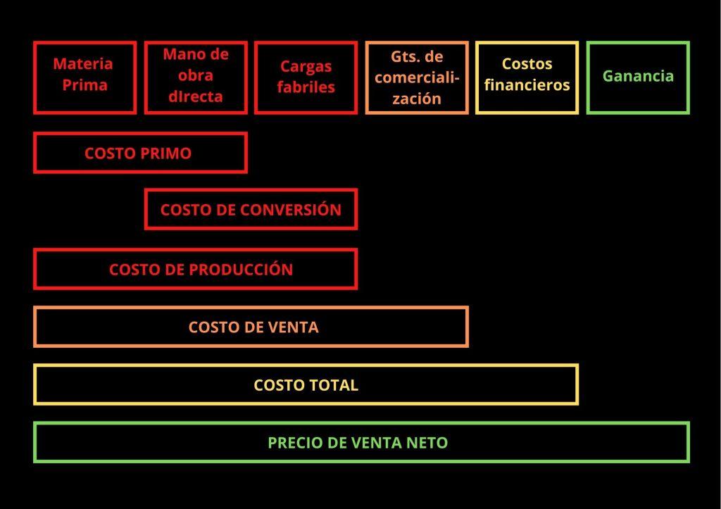Componentes del precio de venta: costo de producción, gastos de comercialización, costos financieros y ganancia.
