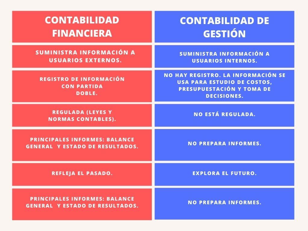 Contabilidad financiera vs contabilidad de gestión. Cuadro comparativo. Diferencias entre contabilidad financiera y de gestión.
