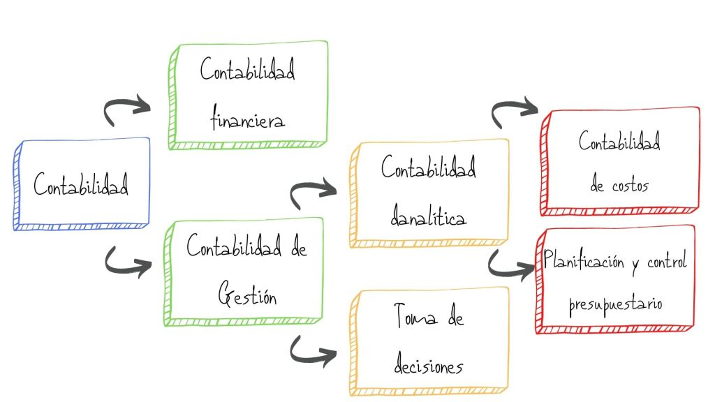 Contabilidad. Clasificación de las distintas especialidades de contabilidad. Contabilidad financiera y contabilidad de gestión. Contabilidad de costos y presupuestos. Toma de decisiones.