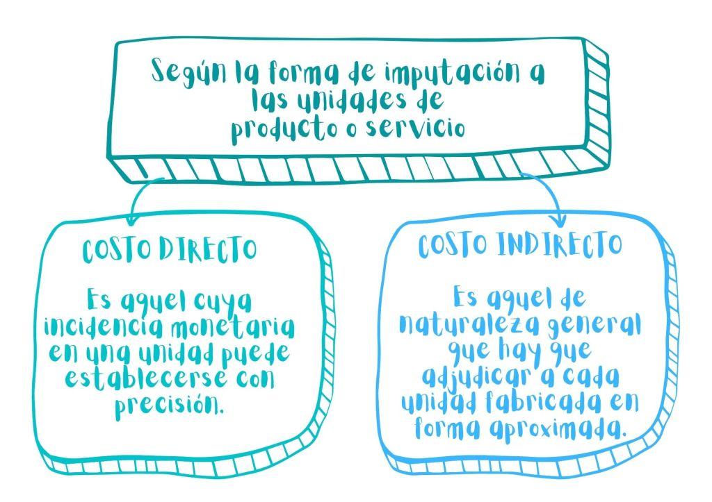 Clasificación de costos según la forma de imputación a las unidades de producto o servicio. Costos directos y costos indirectos.