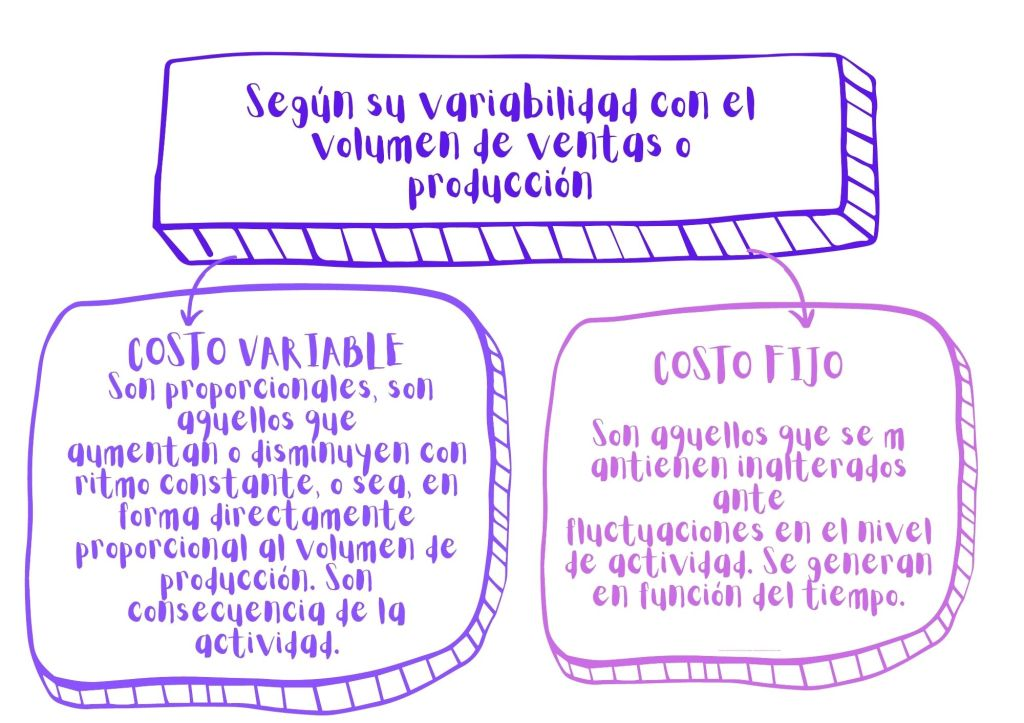 Clasificación de costos según su variabilidad con el volumen de ventas o producción. Costos variables y costos fijos.
